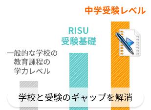 RISU(リス)算数の中学受験コース